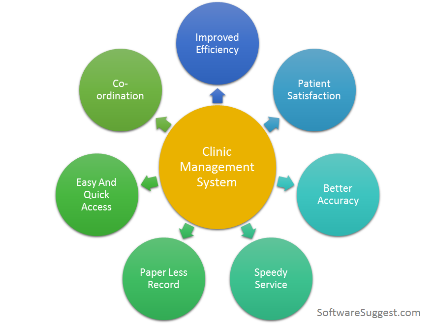 Benefits of using Clinic Management System