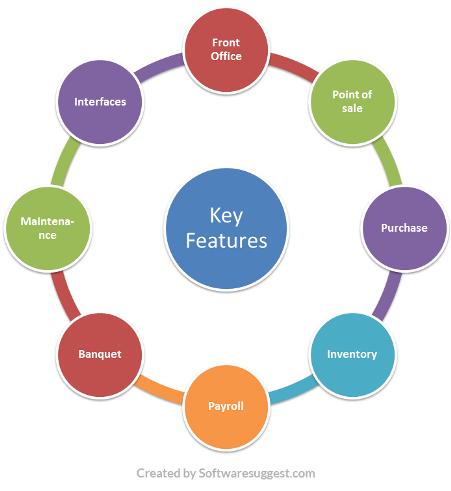 HR Software System