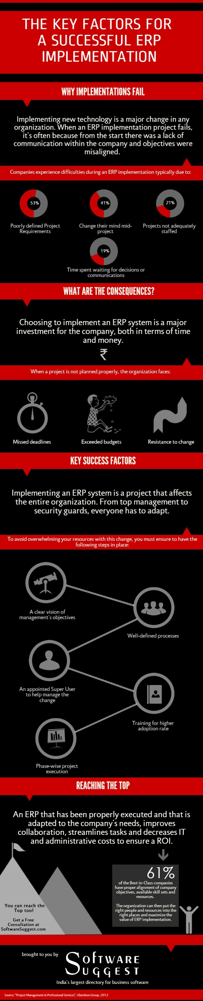 ERP Software Buying Guide