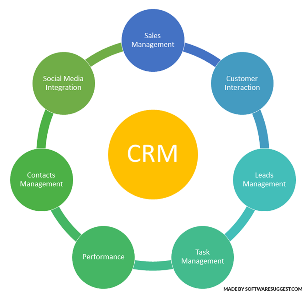 Features of CRM Software
