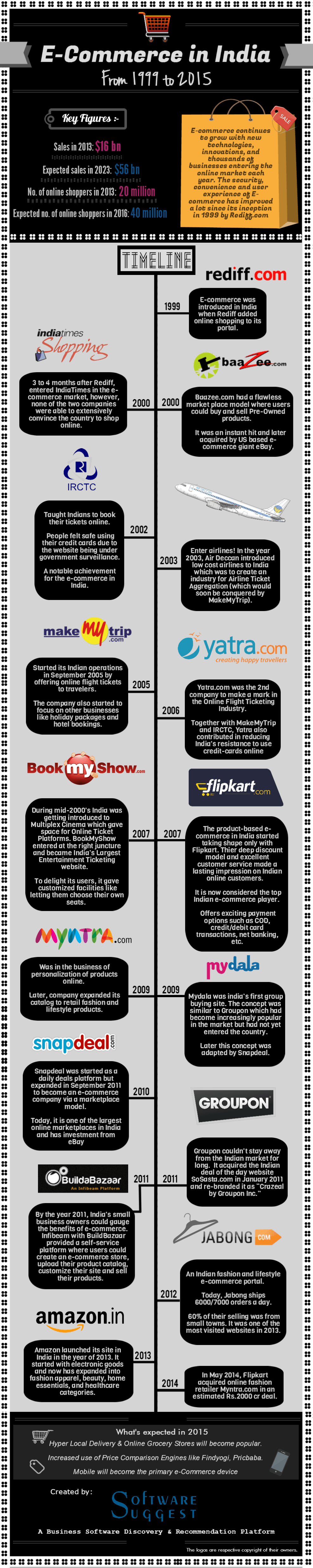 eCommerce-in-india-infographic