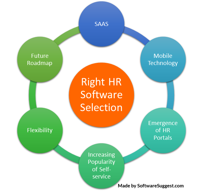Choose the right HR software