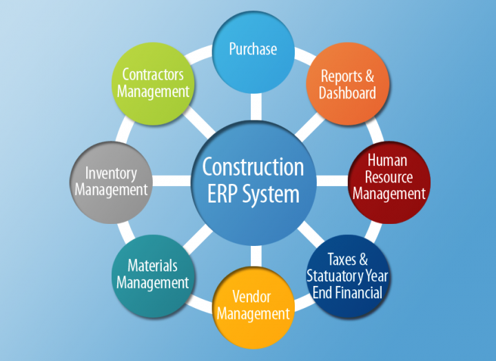 Features of enterprise resource planning application