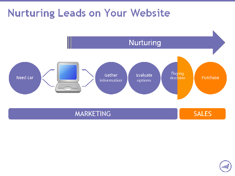An Important Element for Sales & Marketing blog-2