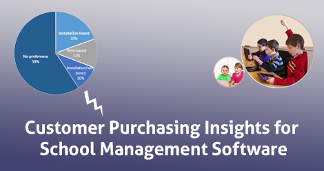 Customer Purchasing Insights for School Management Software