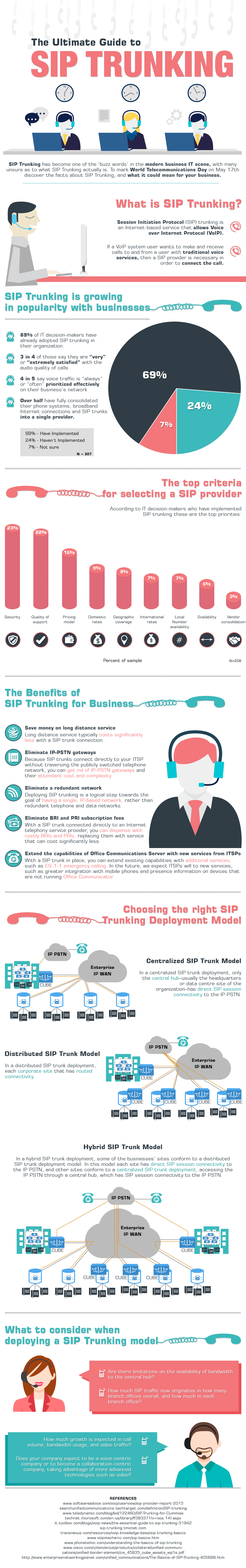 Guide to SIP Trunking Infographic