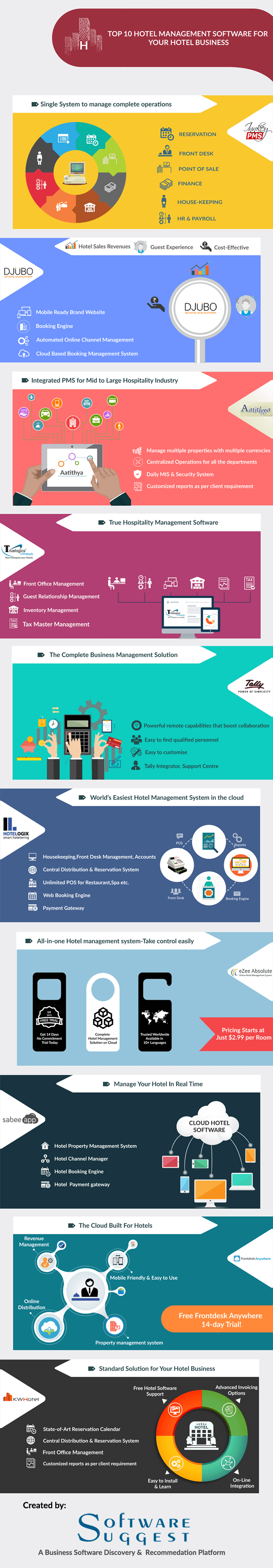Hotel management software infographic