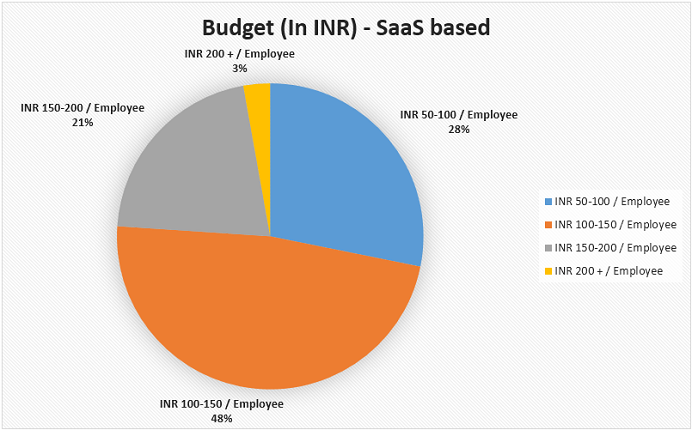 Budget in INR vs SaaS Based