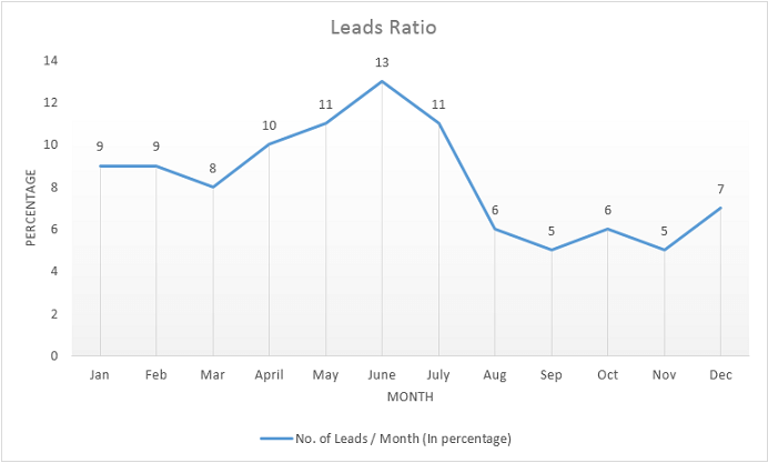 Leads Ratio