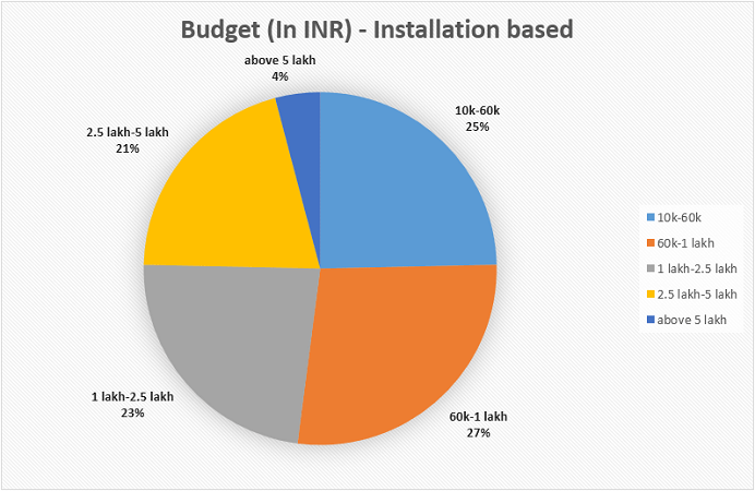 budget in INR vs Installation based