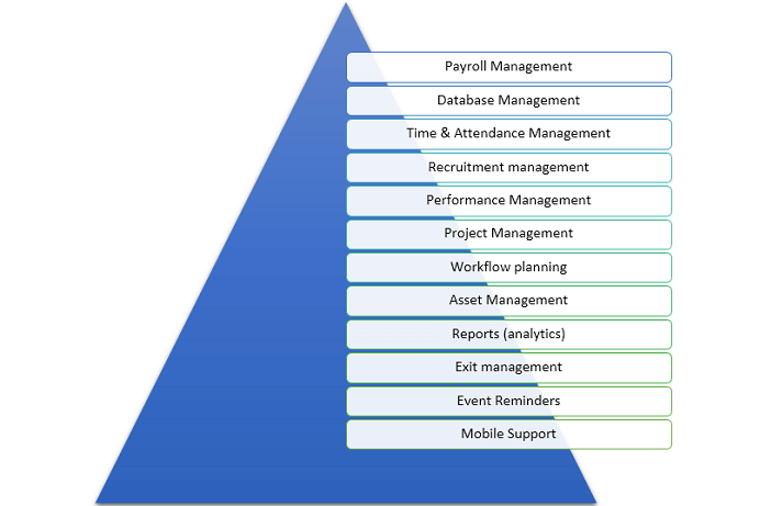 feature of HR Software