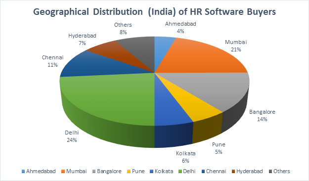 Geographical distribution of HR Software buyers