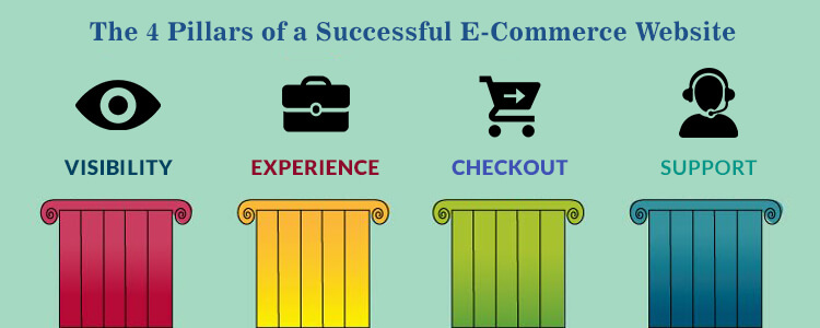 the-4-pillars-of-a-successful-ecommerce-website-featured-1