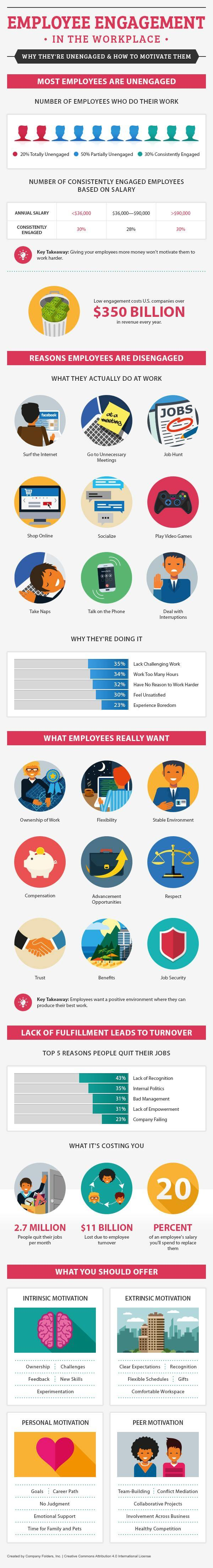 top-ways-to-motivate-employees