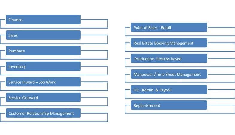 Modules FCA ERP Software