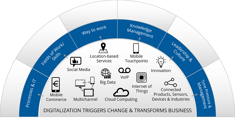 DigitalTransformation-visual