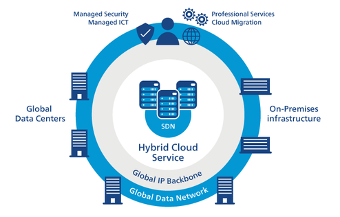 cloud and hybrid IT systems