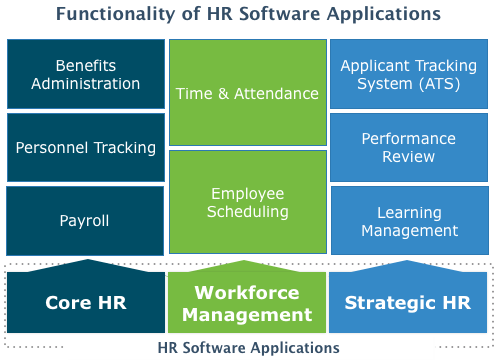 HR Software in UAE and Middle East Countries - A Buyer's Guide