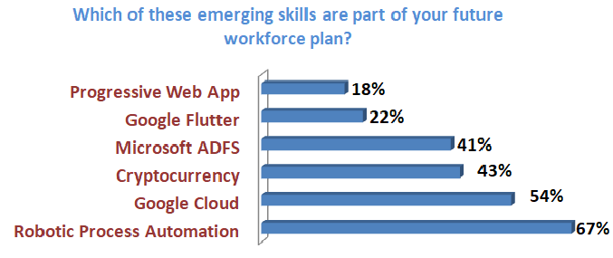 Is Your Workforce Future Ready? -SoftwareSuggest