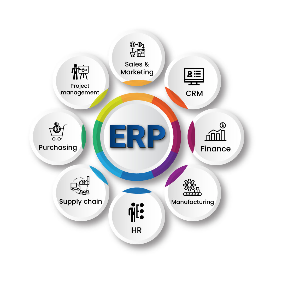 The Best ERP Software in UAE | 100% Secure and Trusted ERP Solution
