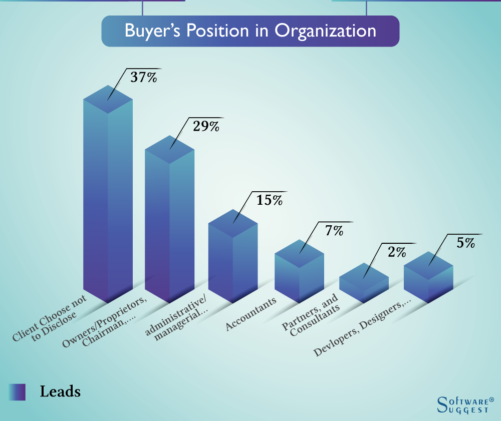 Buyers Position in Organization