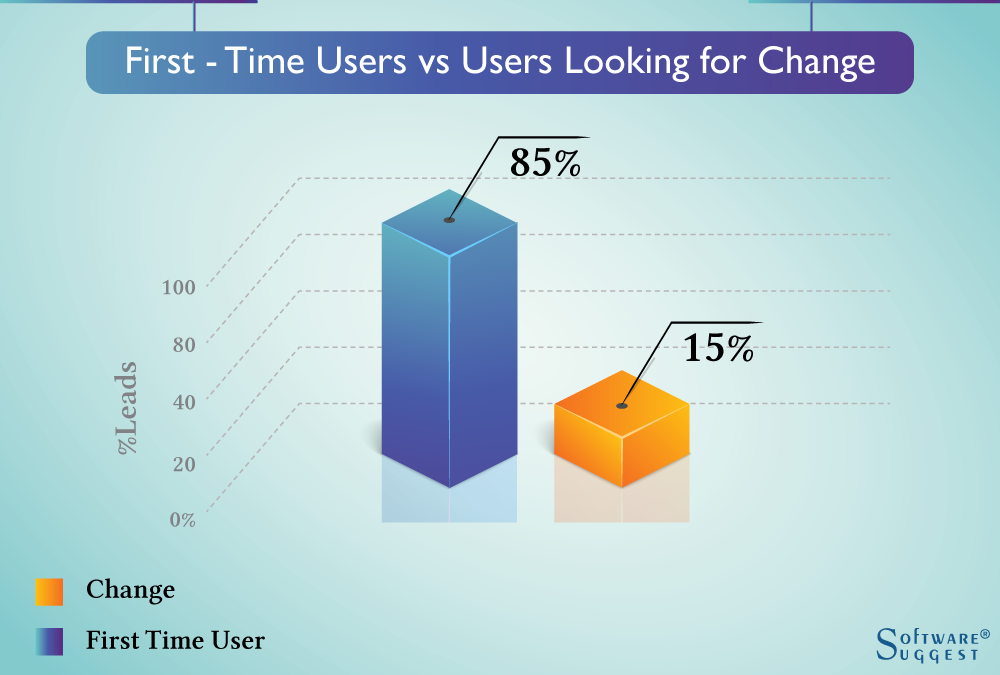 First Time Users vs Users Looking for Change