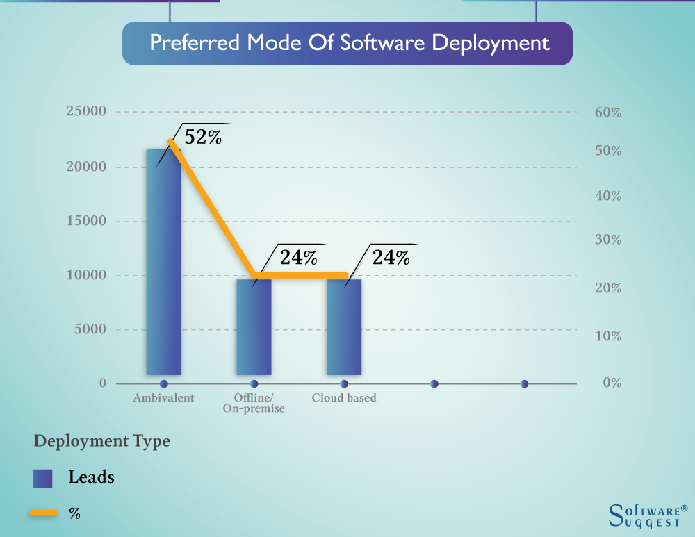 Preferred Mode Of Software Deployment