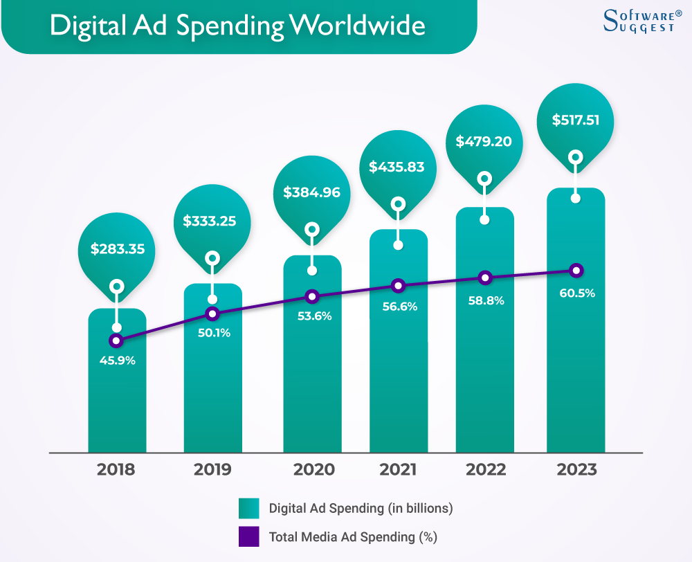 Digital Ad Spending Worldwide