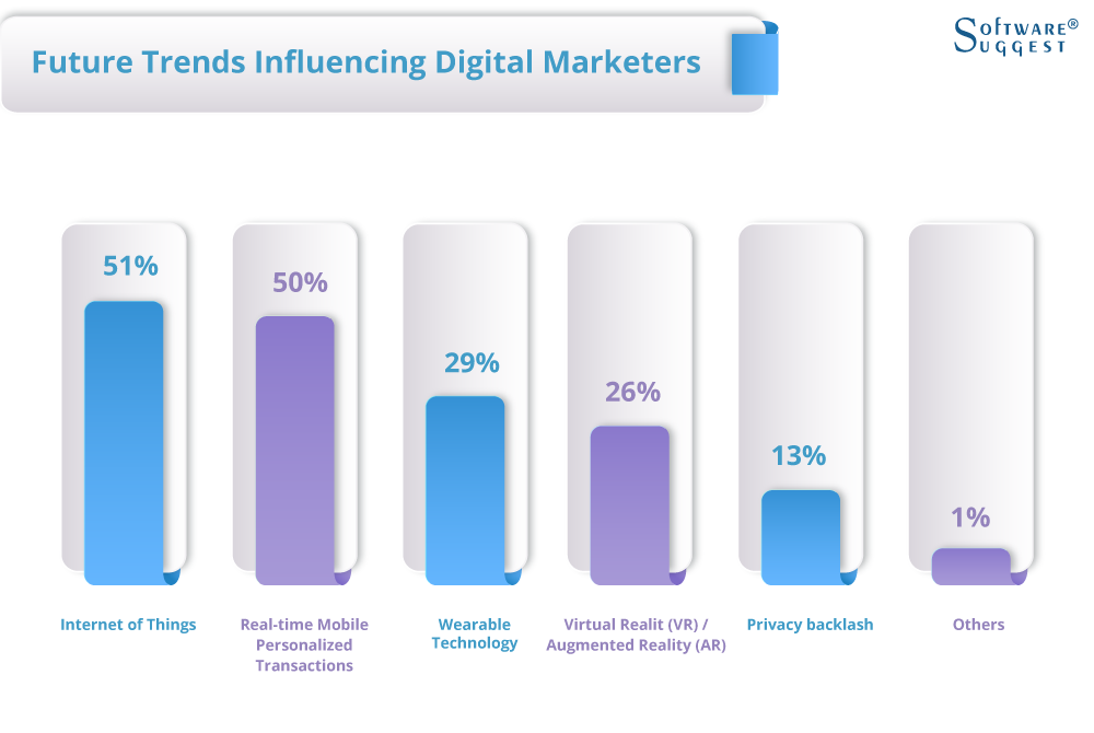 Future Trends Influencing Digital Marketers