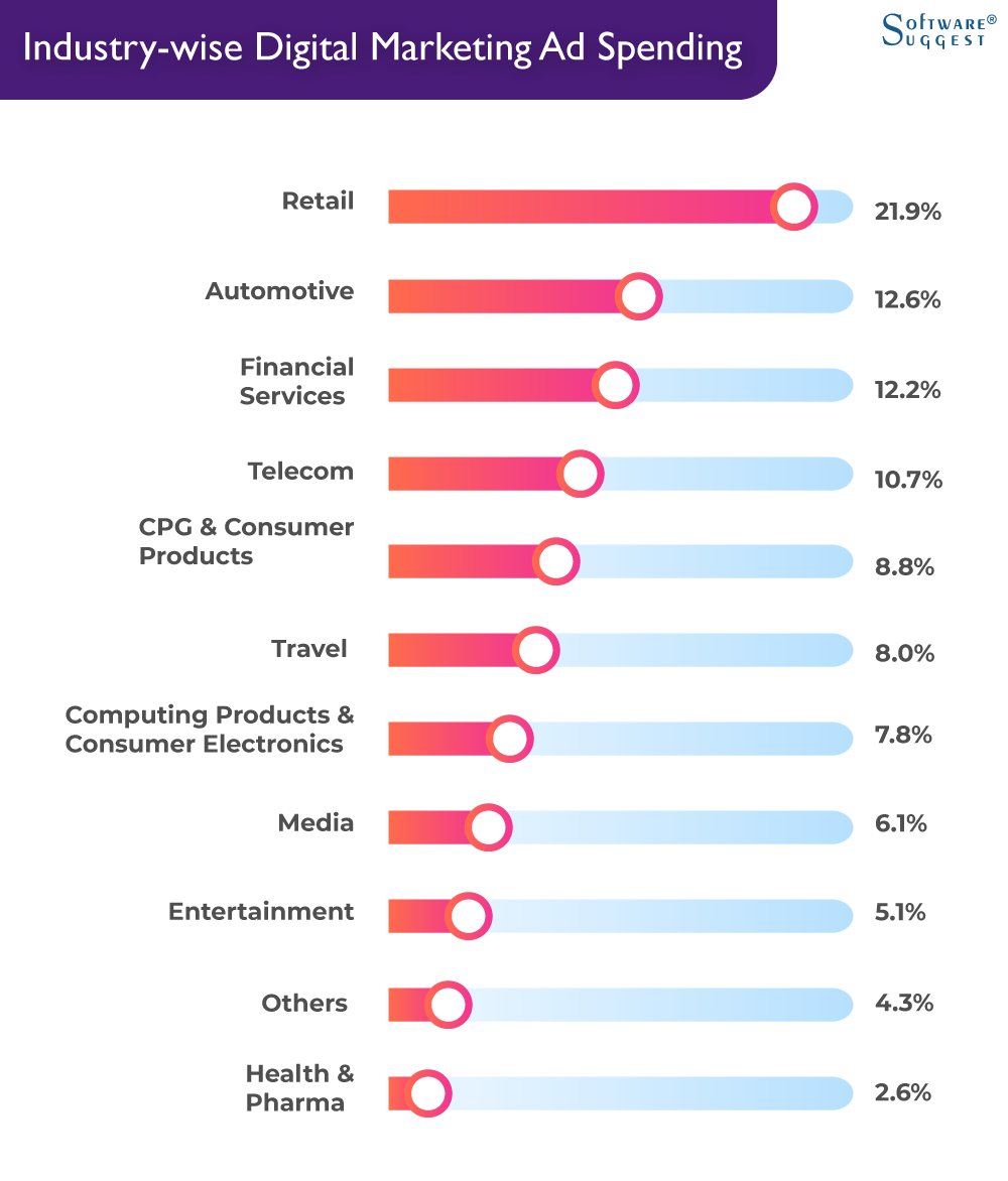 Industry wise Digital Marketing Ad Spending