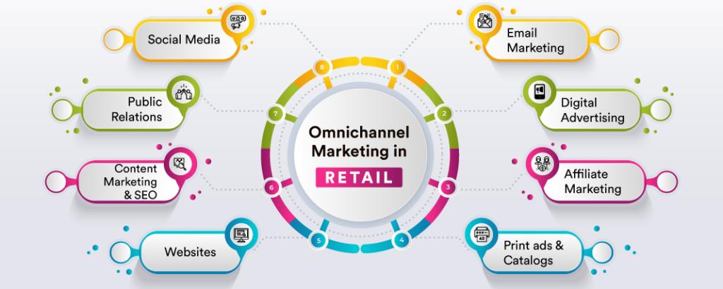 Omnichannel Marketing Strategy