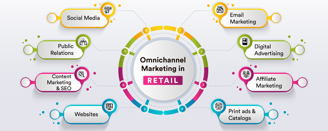 Omnichannel Marketing Strategy: How to Leverage For Better Retail CX