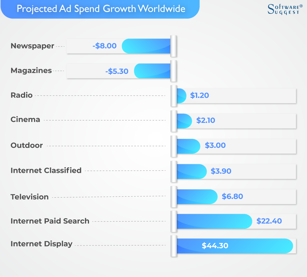 Projected Ad Spend Growth Worldwide