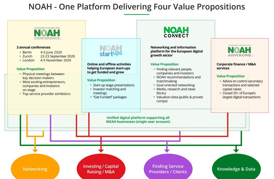 NOAH conference 2020