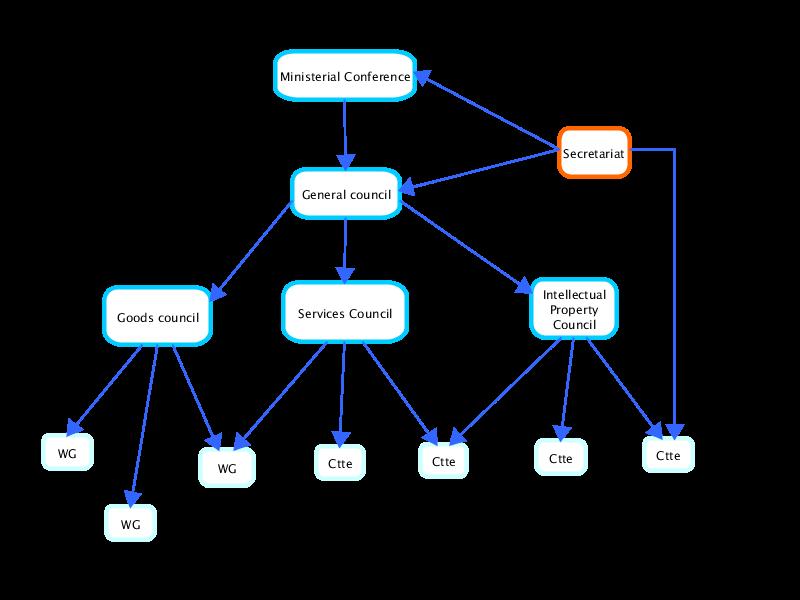 Diagramo