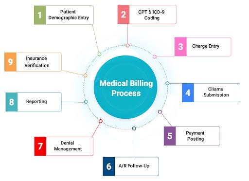 steps in medical billing