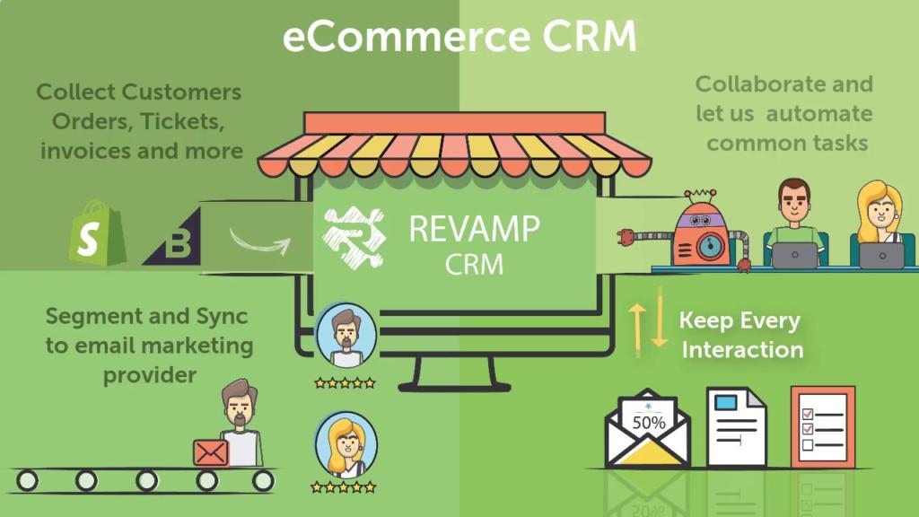 ecommerce CRM