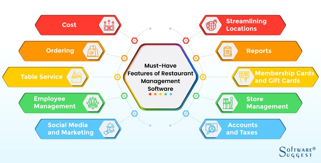 Resturant software